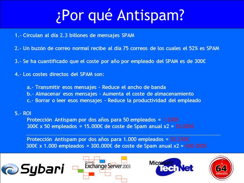 ¿Por qué Antispam 1.- Circulan al día 2.3 billones de mensajes SPAM
