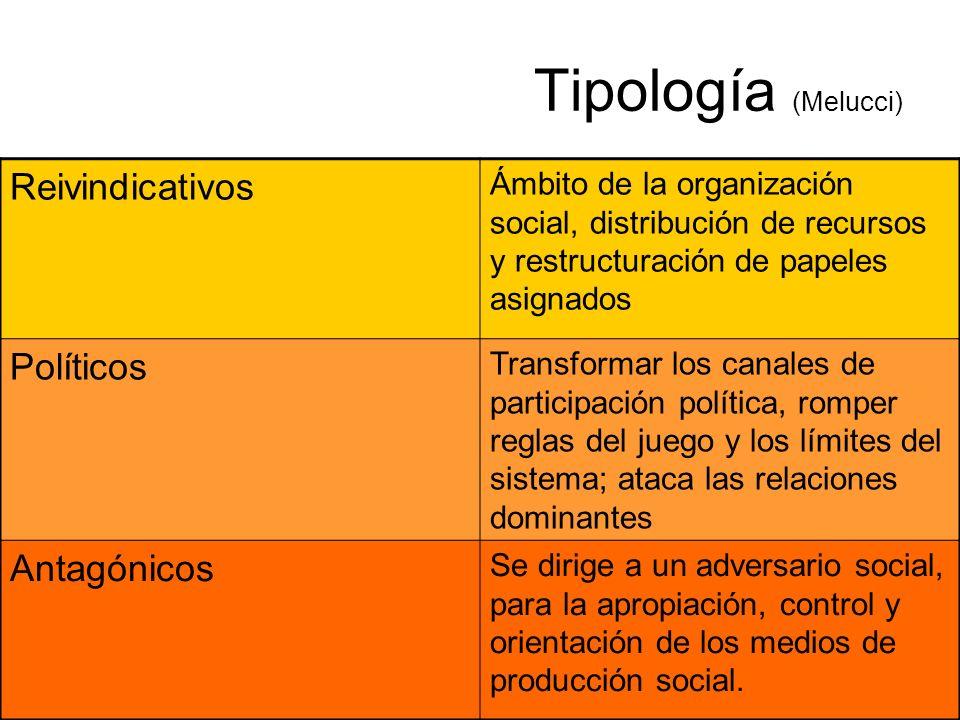 Tipología (Melucci) Reivindicativos Políticos Antagónicos