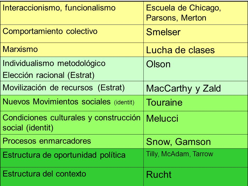 Smelser Lucha de clases Olson MacCarthy y Zald Touraine Melucci