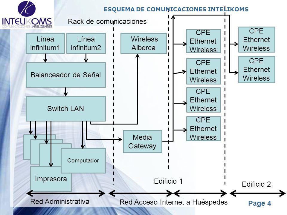 Red Acceso Internet a Huéspedes