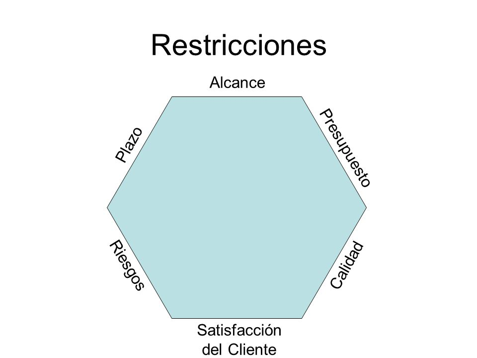 Restricciones Alcance Presupuesto Plazo Riesgos Calidad Satisfacción