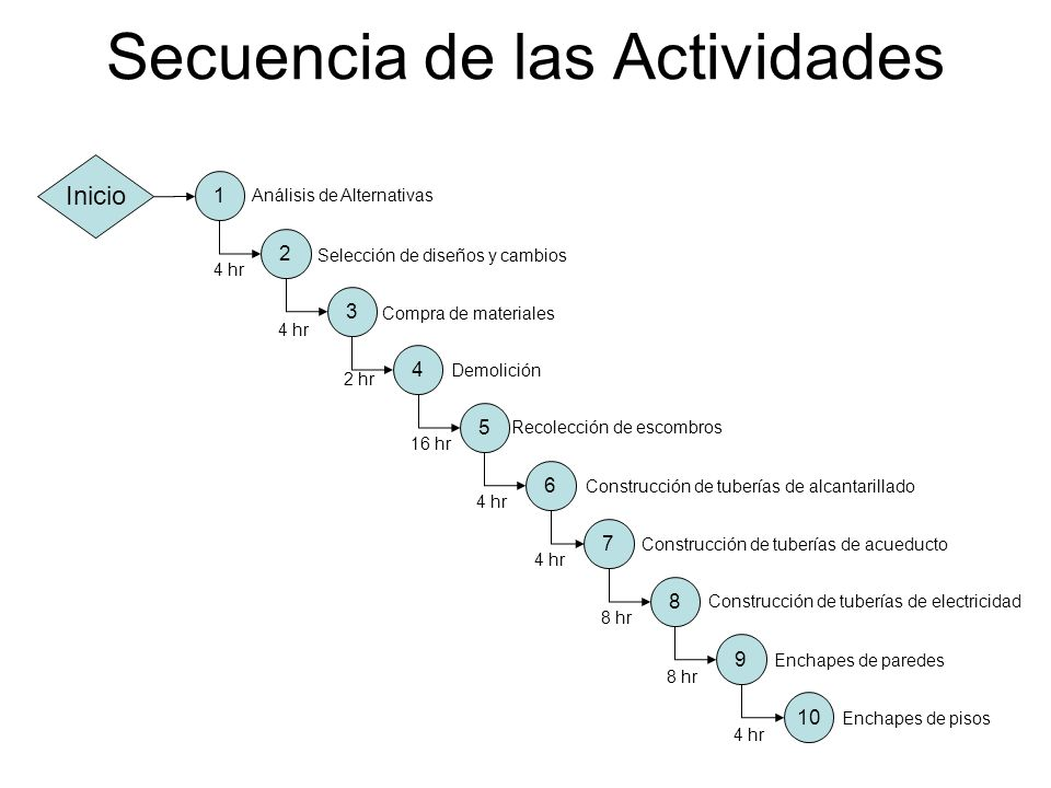 Secuencia de las Actividades