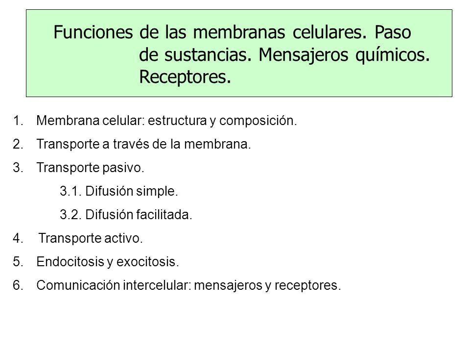 Funciones de las membranas celulares. Paso de sustancias