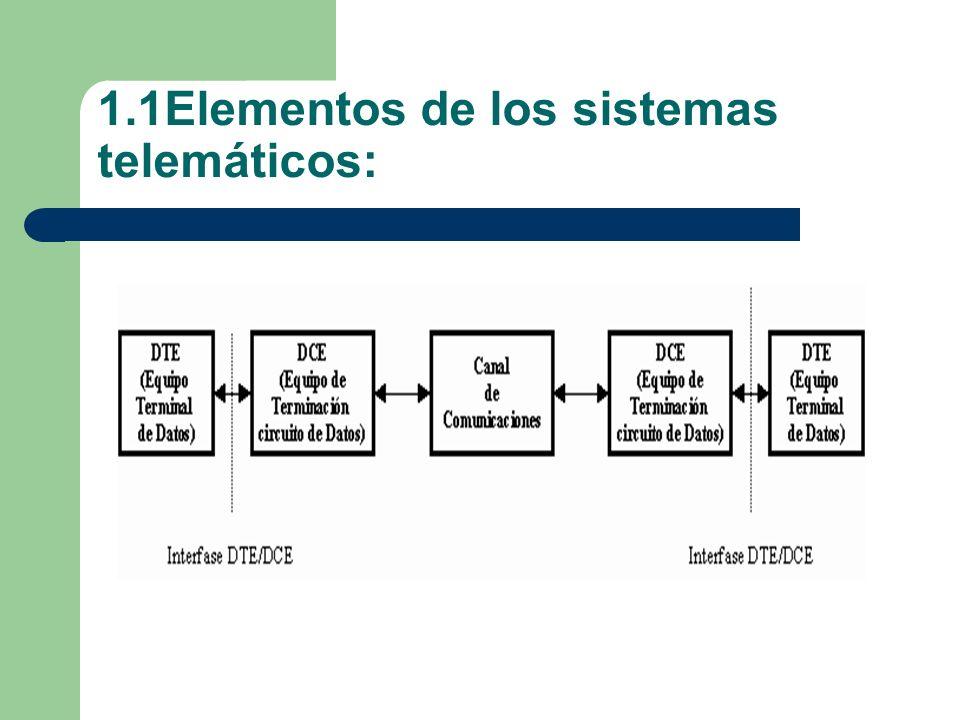 1.1Elementos de los sistemas telemáticos: