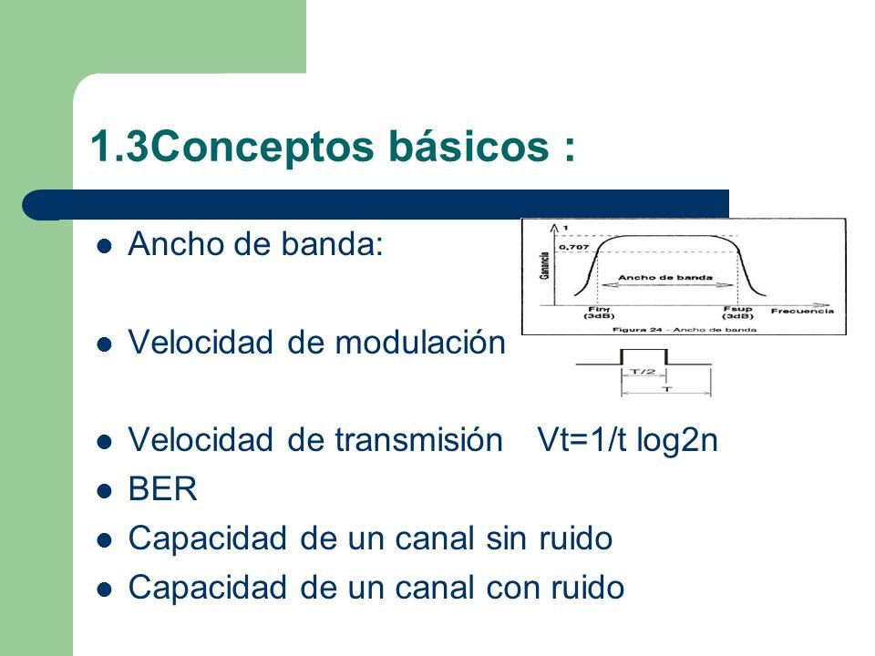 1.3Conceptos básicos : Ancho de banda: Velocidad de modulación