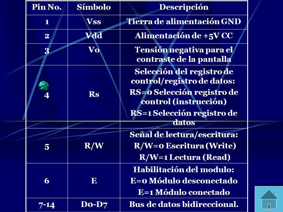 Tierra de alimentación GND 2 Vdd Alimentación de +5V CC 3 Vo