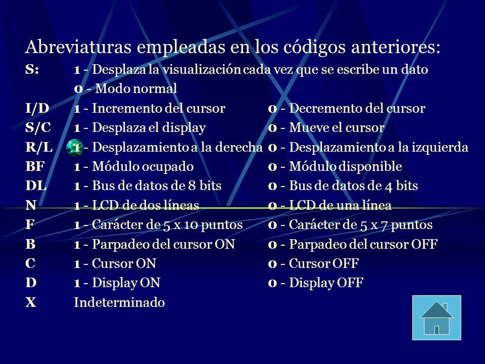 Abreviaturas empleadas en los códigos anteriores: