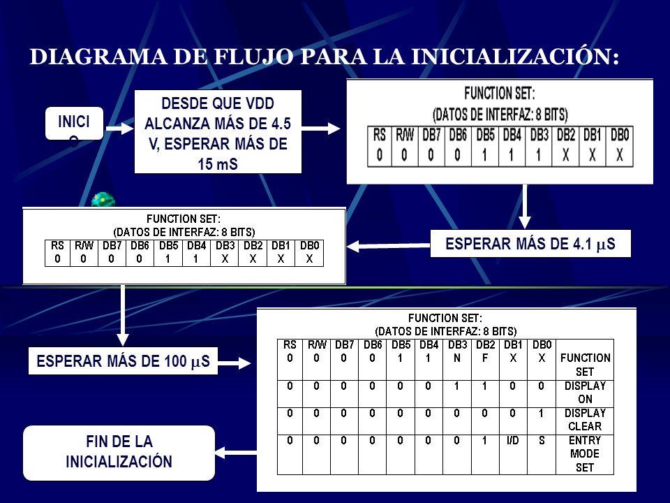 DIAGRAMA DE FLUJO PARA LA INICIALIZACIÓN: