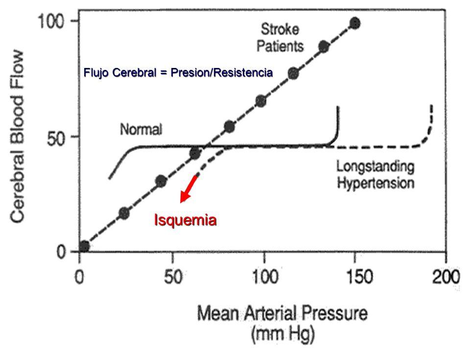 Flujo Cerebral = Presion/Resistencia
