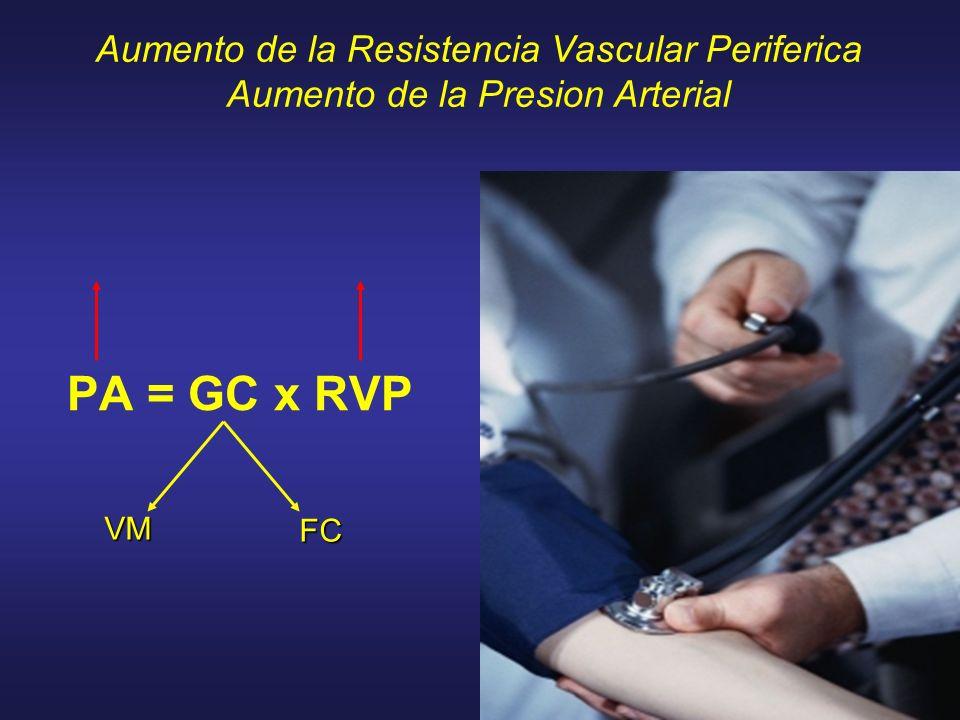 PA = GC x RVP Aumento de la Resistencia Vascular Periferica