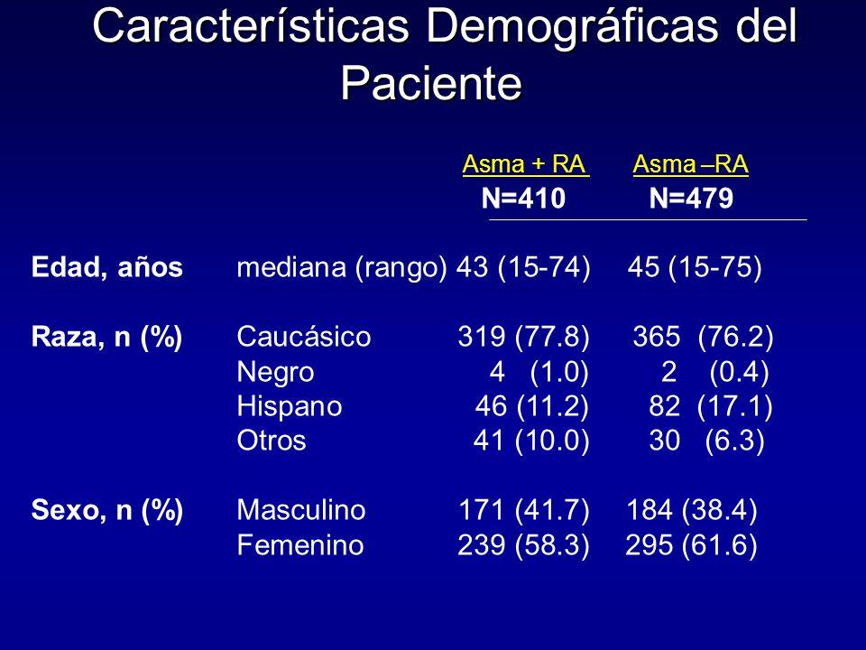 Características Demográficas del Paciente