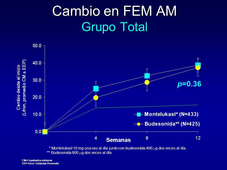 Cambio en FEM AM Grupo Total