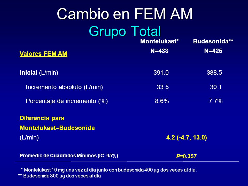Cambio en FEM AM Grupo Total