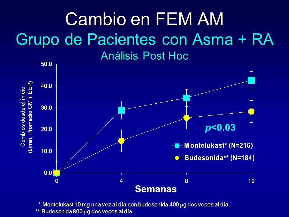 Cambio en FEM AM Grupo de Pacientes con Asma + RA Análisis Post Hoc