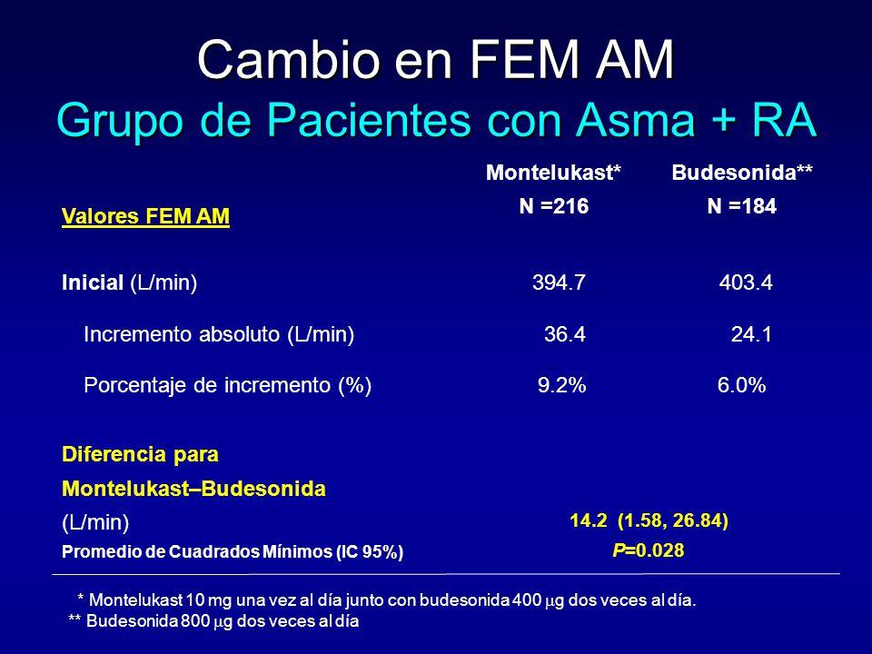 Cambio en FEM AM Grupo de Pacientes con Asma + RA