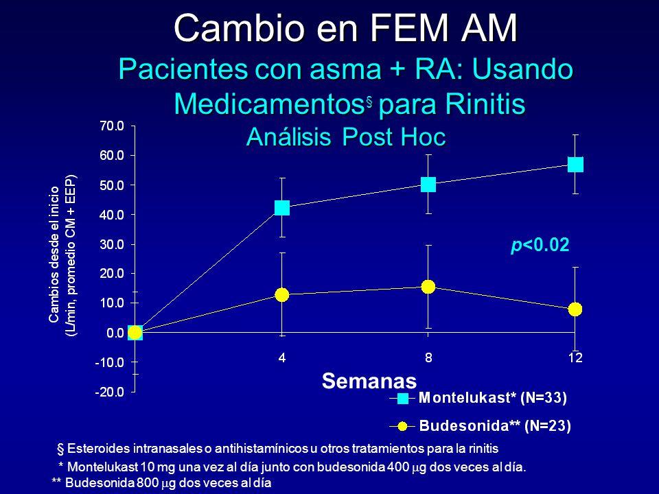 Cambio en FEM AM Pacientes con asma + RA: Usando Medicamentos§ para Rinitis Análisis Post Hoc