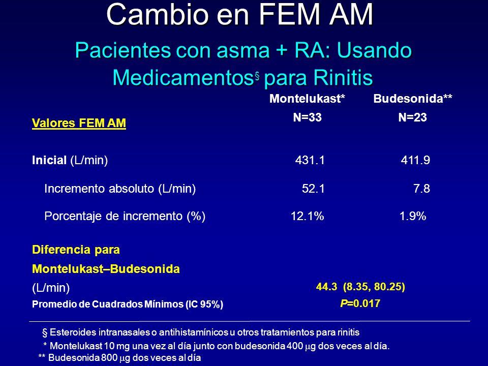 Cambio en FEM AM Pacientes con asma + RA: Usando Medicamentos§ para Rinitis