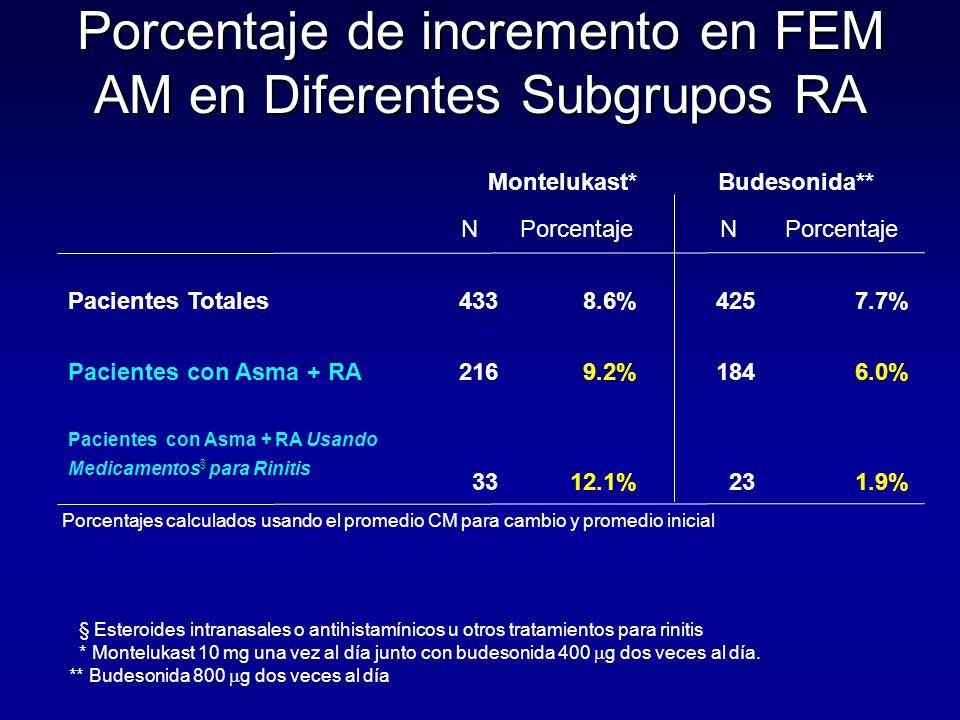 Porcentaje de incremento en FEM AM en Diferentes Subgrupos RA