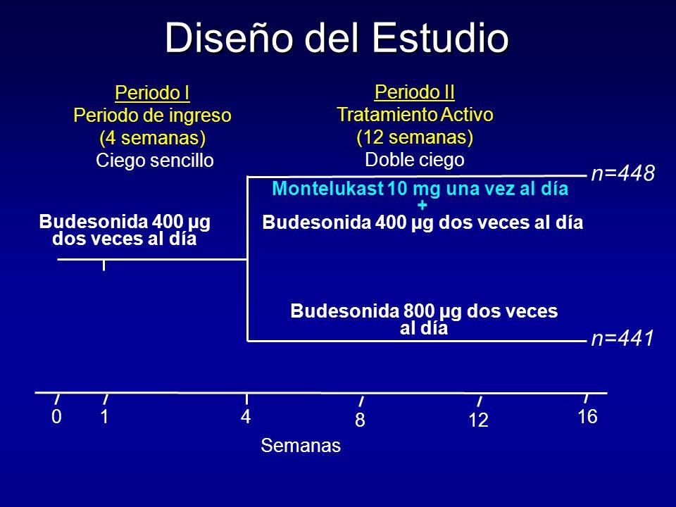 Diseño del Estudio n=448 n=441 Montelukast 10 mg una vez al día +