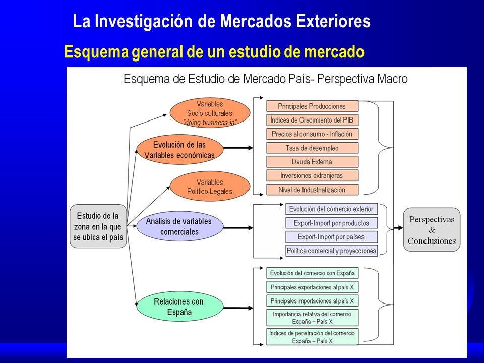 La Investigación de Mercados Exteriores