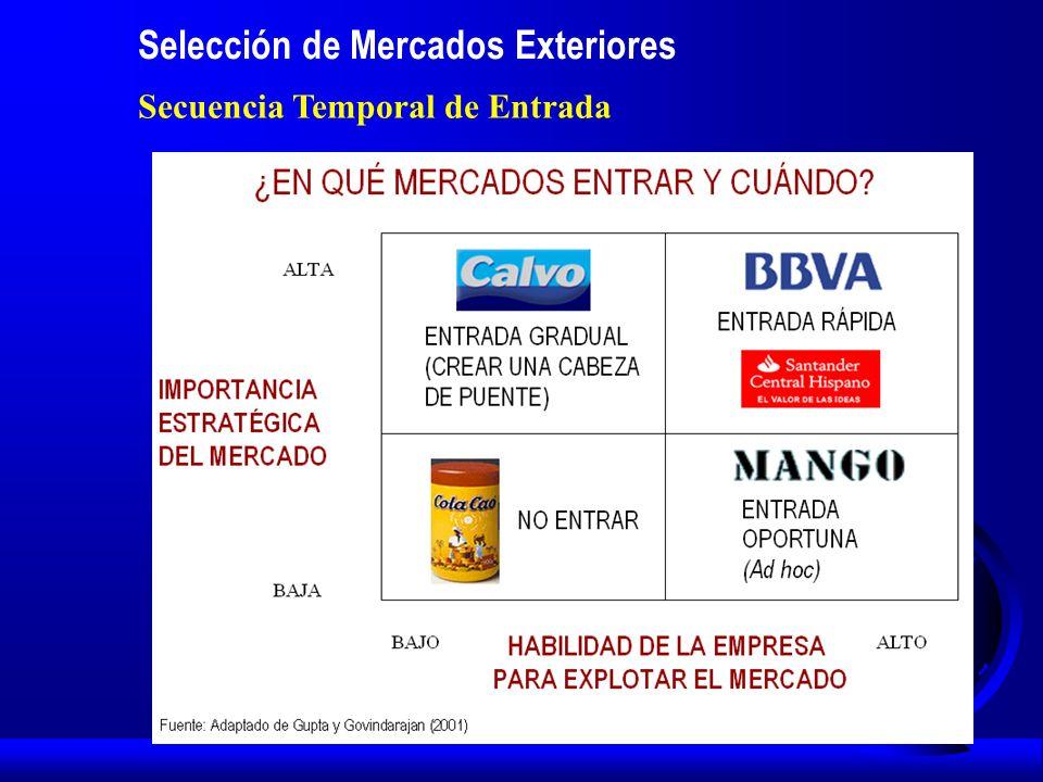 Selección de Mercados Exteriores