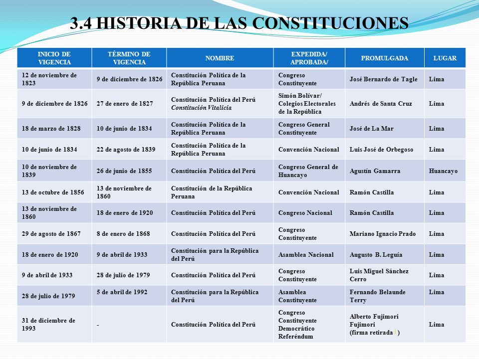 3.4 HISTORIA DE LAS CONSTITUCIONES