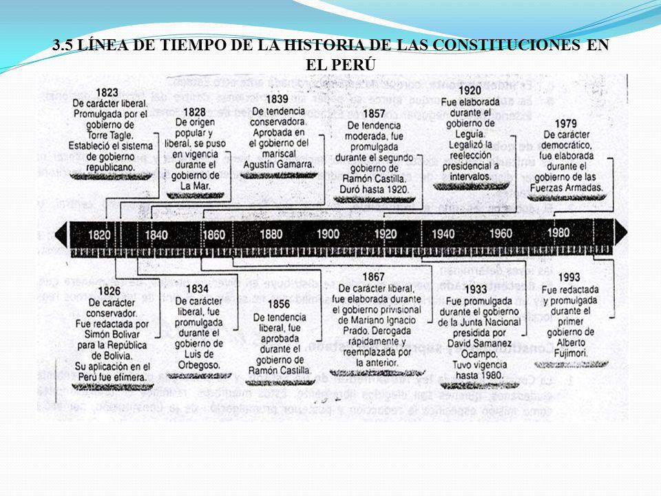 3.5 LÍNEA DE TIEMPO DE LA HISTORIA DE LAS CONSTITUCIONES EN EL PERÚ