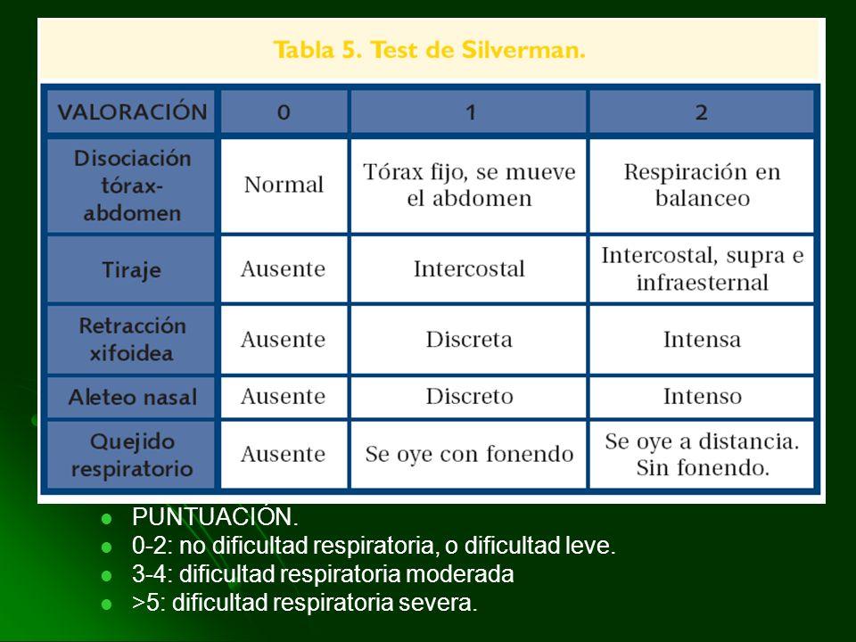 PUNTUACIÓN. 0-2: no dificultad respiratoria, o dificultad leve. 3-4: dificultad respiratoria moderada.