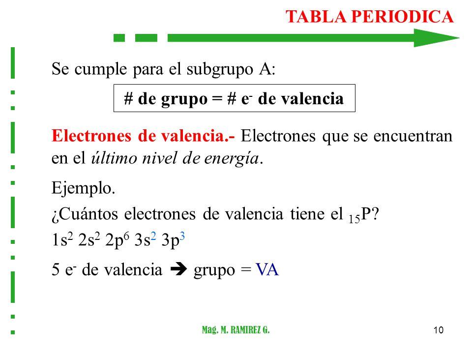 Santiago antnez de mayolo departamento acadmico ppt descargar de grupo e de valencia 11 tabla periodica urtaz Image collections