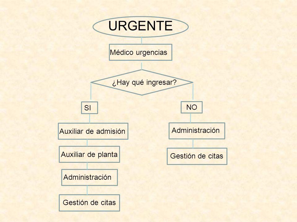 URGENTE Médico urgencias ¿Hay qué ingresar SI NO Auxiliar de admisión