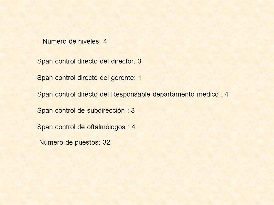 Número de niveles: 4 Span control directo del director: 3. Span control directo del gerente: 1.