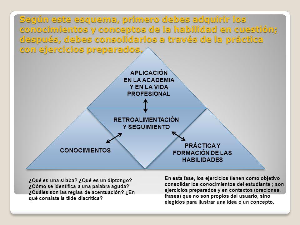 Según este esquema, primero debes adquirir los conocimientos y conceptos de la habilidad en cuestión; después, debes consolidarlos a través de la práctica con ejercicios preparados.