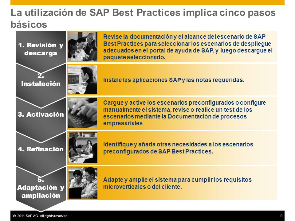 La utilización de SAP Best Practices implica cinco pasos básicos