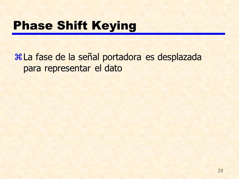 Phase Shift Keying La fase de la señal portadora es desplazada para representar el dato