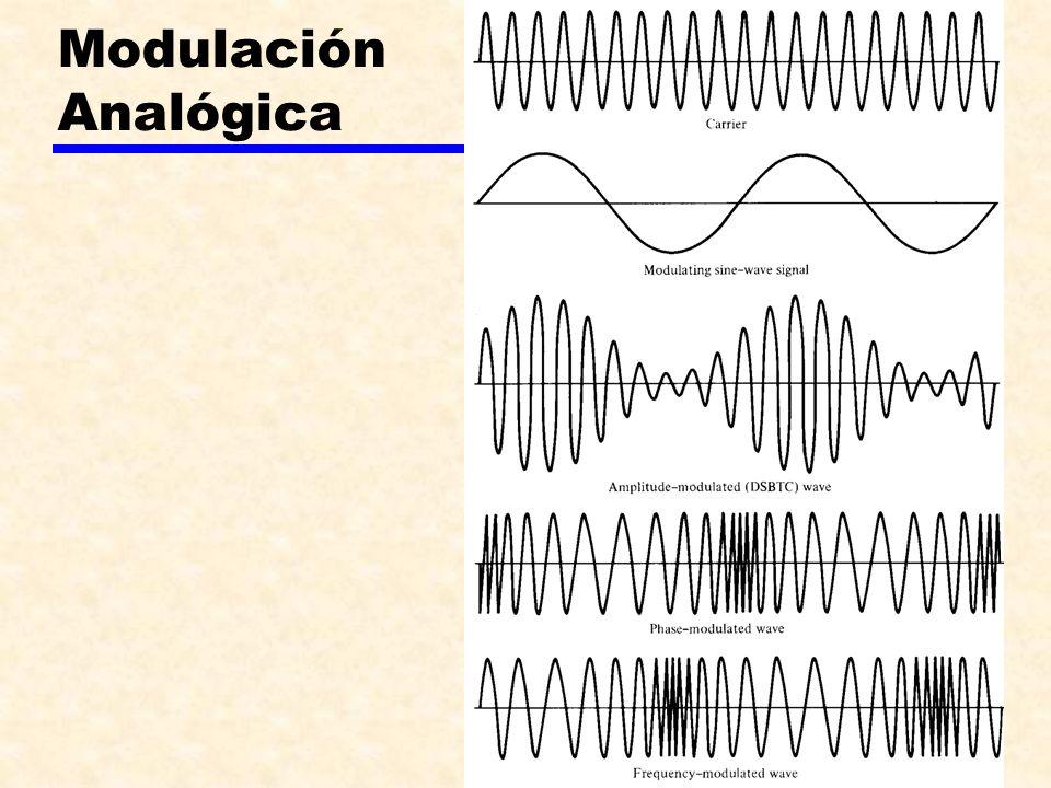 Modulación Analógica