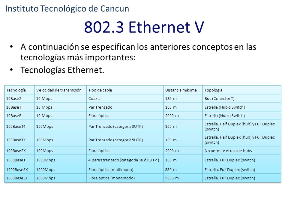 802.3 Ethernet V Instituto Tecnológico de Cancun