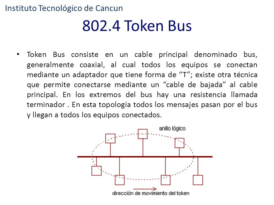 802.4 Token Bus Instituto Tecnológico de Cancun
