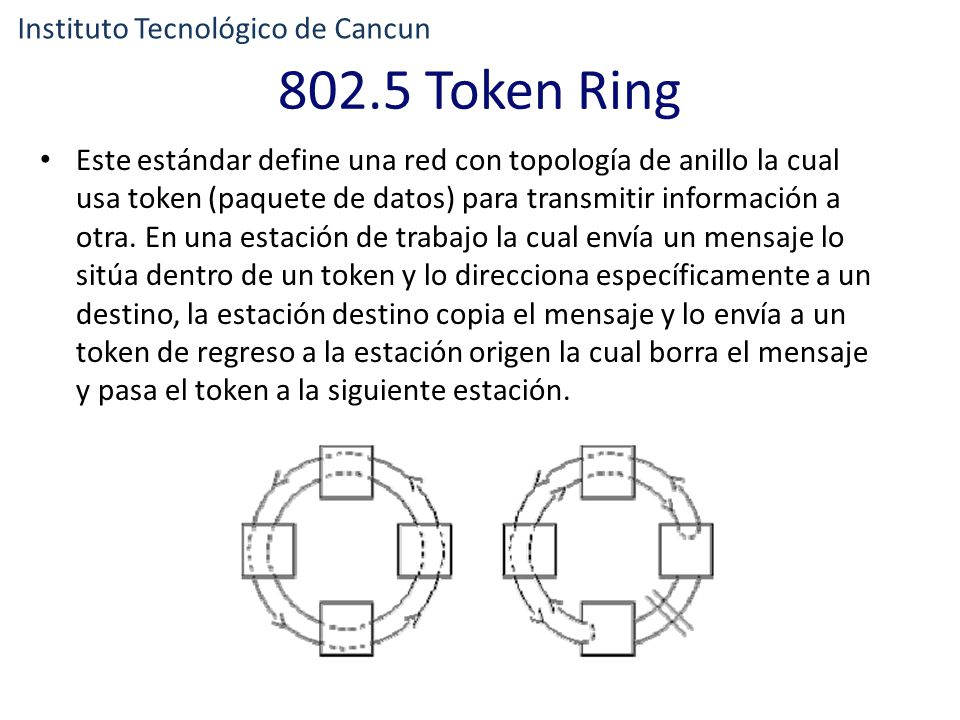 802.5 Token Ring Instituto Tecnológico de Cancun