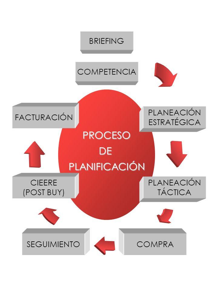 PROCESO DE PLANIFICACIÓN BRIEFING COMPETENCIA FACTURACIÓN PLANEACIÓN