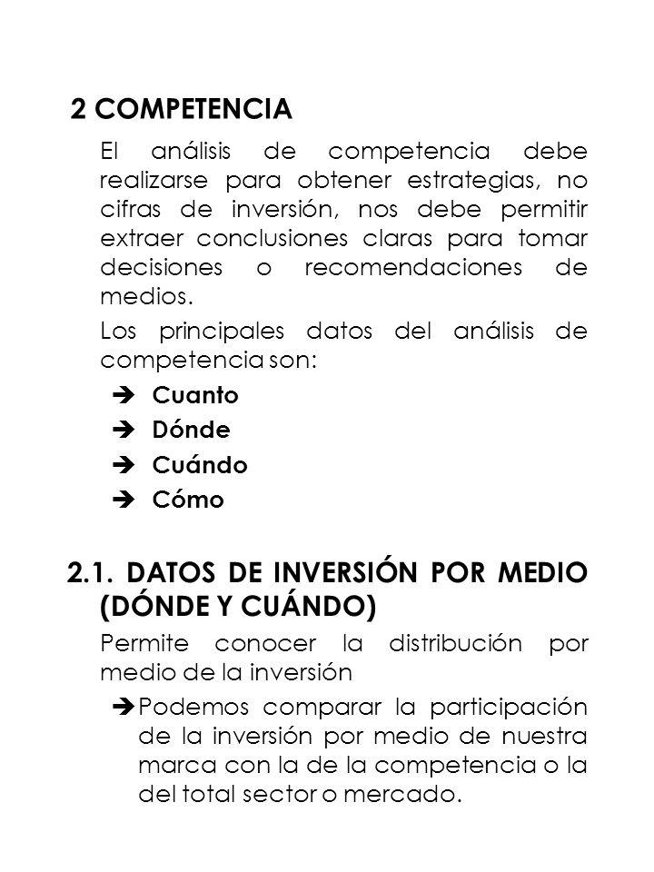 2.1. DATOS DE INVERSIÓN POR MEDIO (DÓNDE Y CUÁNDO)