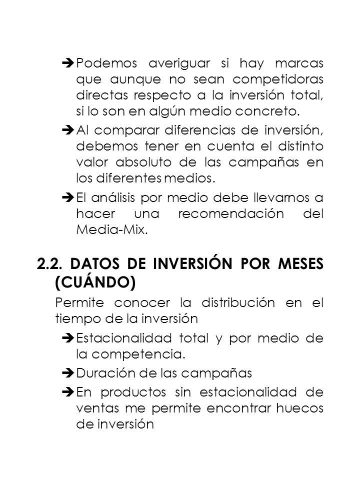2.2. DATOS DE INVERSIÓN POR MESES (CUÁNDO)