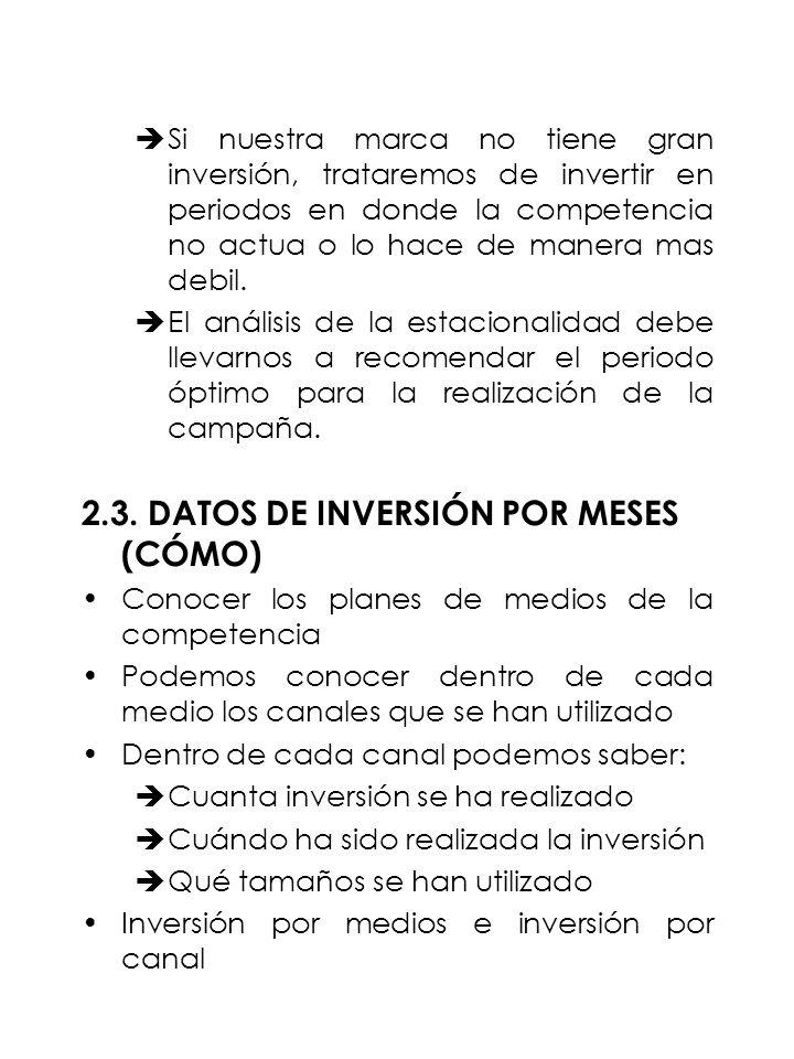 2.3. DATOS DE INVERSIÓN POR MESES (CÓMO)