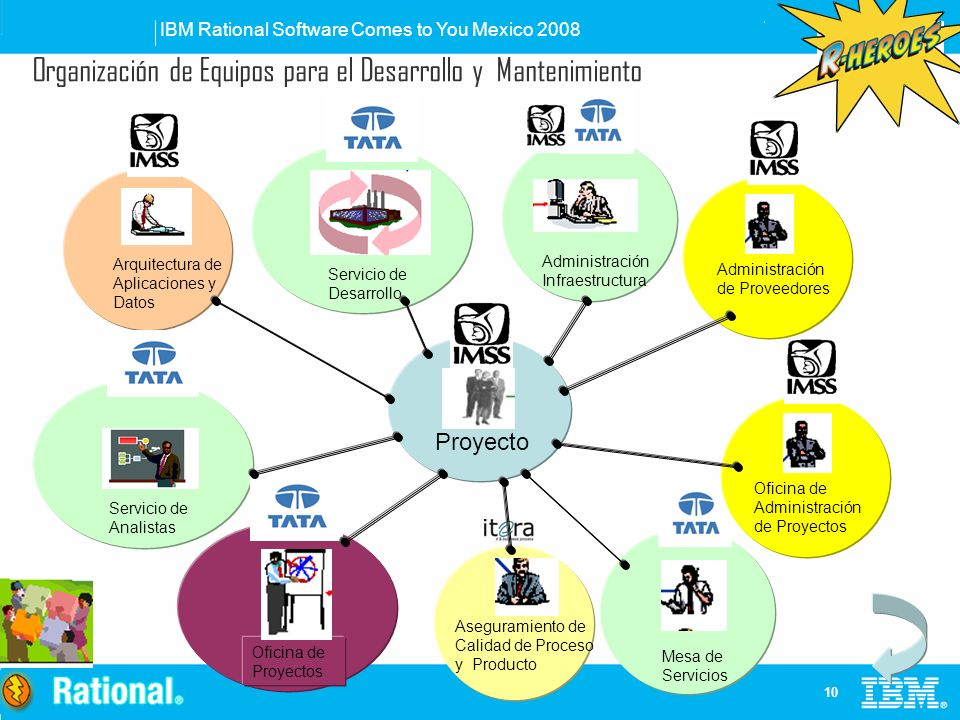 Organización de Equipos para el Desarrollo y Mantenimiento