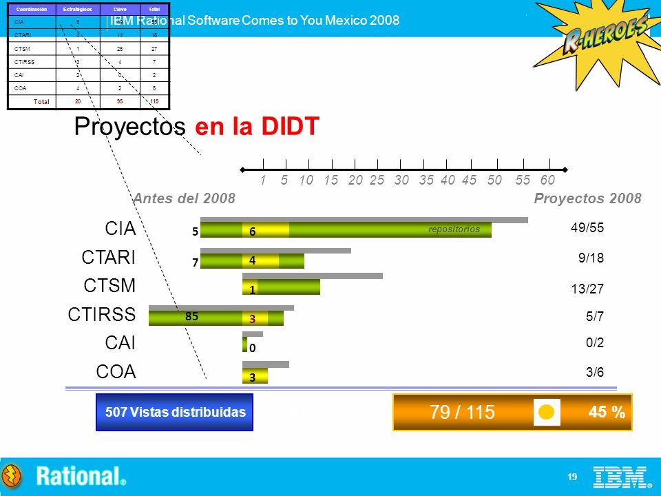 Proyectos en la DIDT CIA CTARI CTSM CTIRSS CAI COA 79 / 115 97 45 %