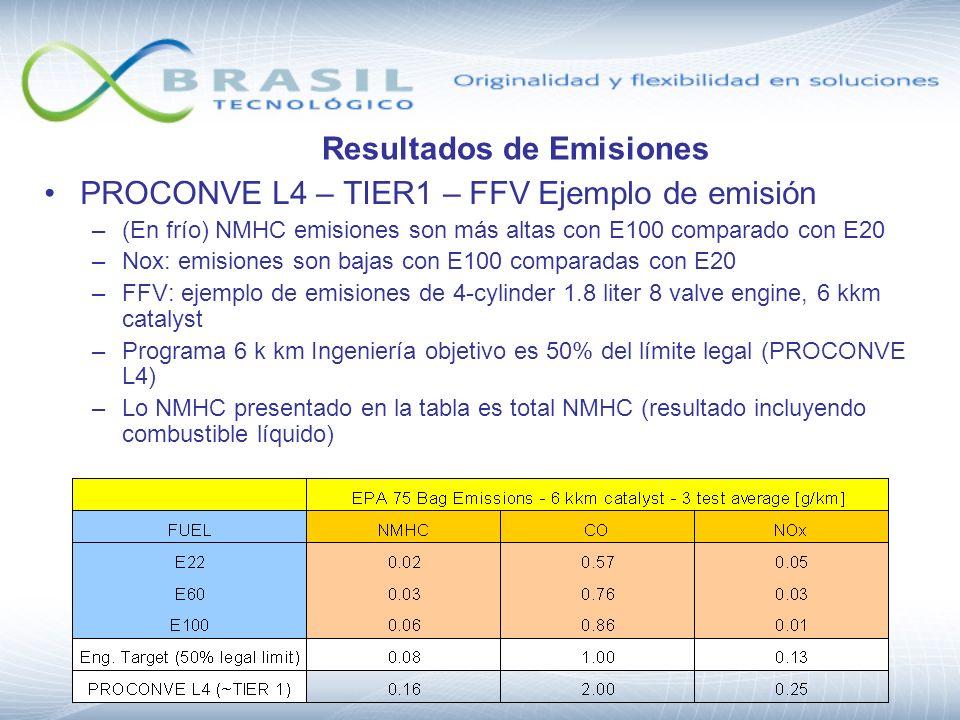 Resultados de Emisiones PROCONVE L4 – TIER1 – FFV Ejemplo de emisión