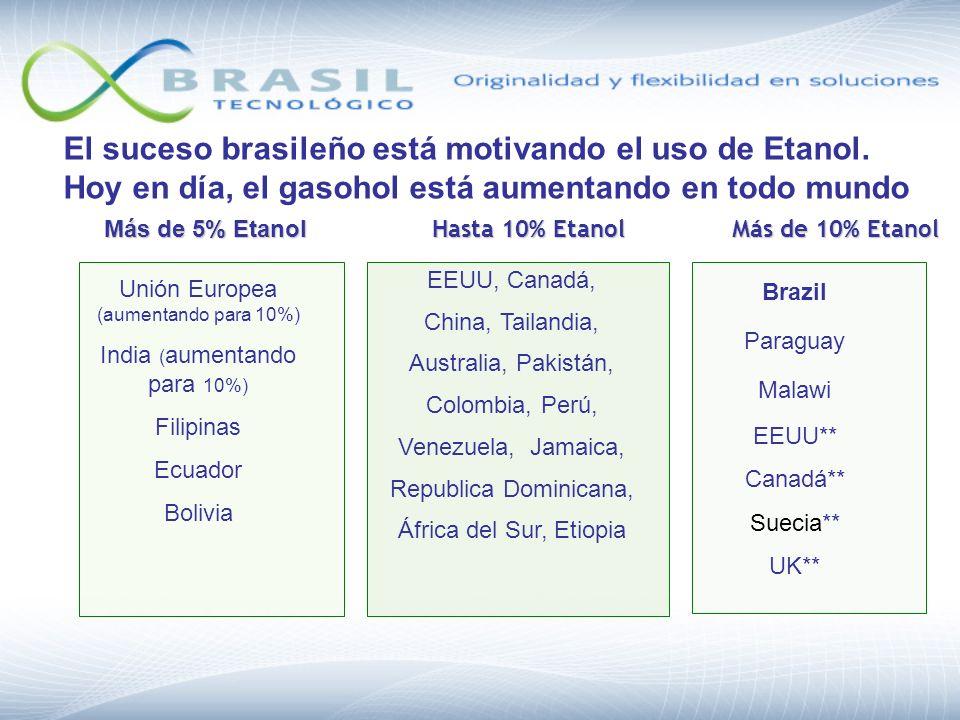 El suceso brasileño está motivando el uso de Etanol