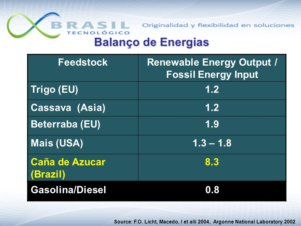 Renewable Energy Output / Fossil Energy Input