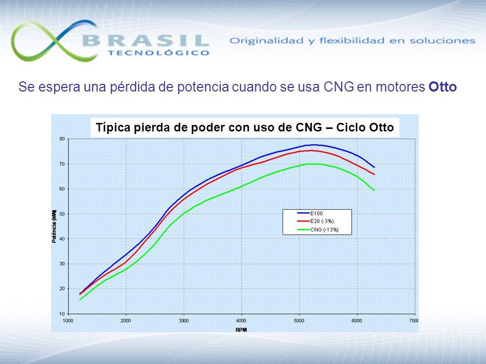 Se espera una pérdida de potencia cuando se usa CNG en motores Otto