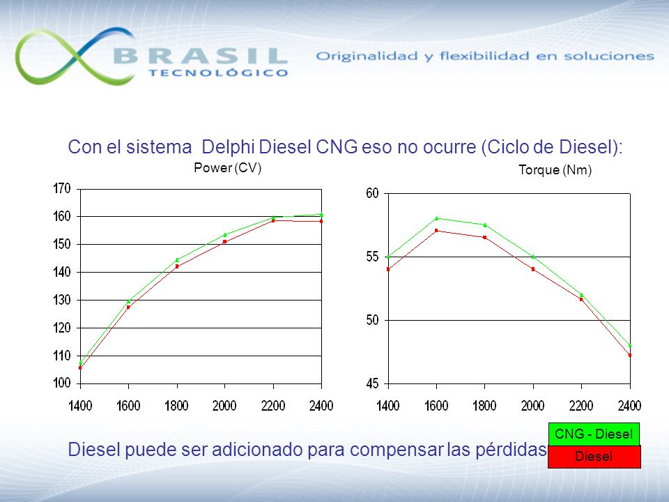 Con el sistema Delphi Diesel CNG eso no ocurre (Ciclo de Diesel):