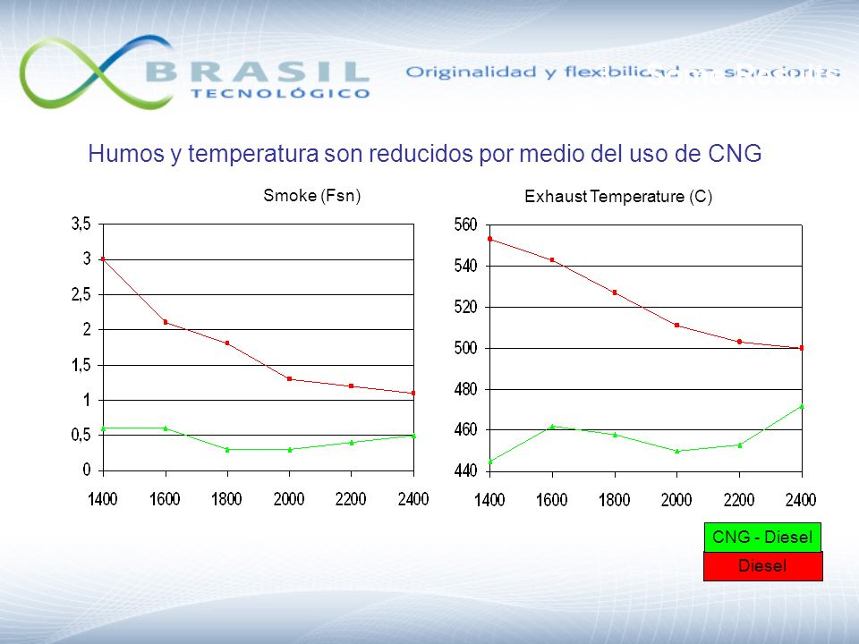 3 – Some Results Humos y temperatura son reducidos por medio del uso de CNG. Smoke (Fsn) Exhaust Temperature (C)